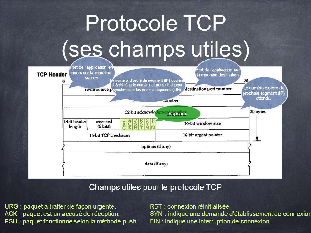Protocole TCP (ses champs utiles) Champs utiles pour le protocole TCP Port de lapplication en cours sur la machine source Port de lapplication sur la