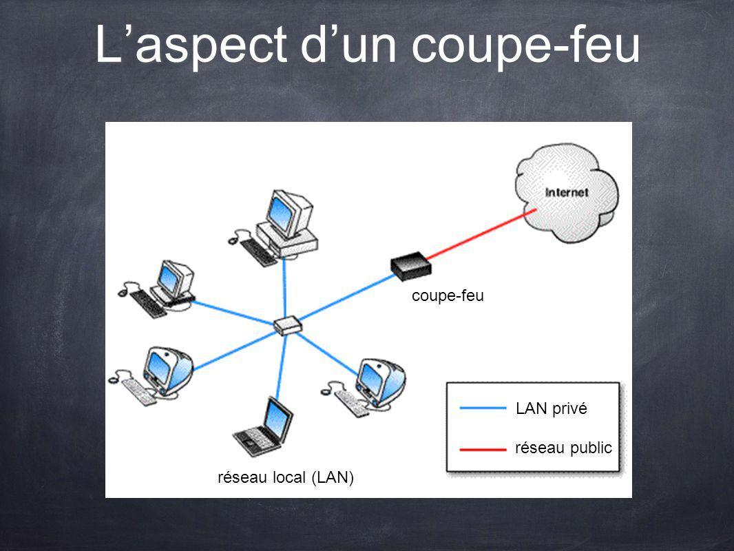 Coupe-feu : filtrage de paquets Un coupe-feu est simplement une machine ou un logiciel qui arrête ou retire une partie de la circulation sur un réseau.