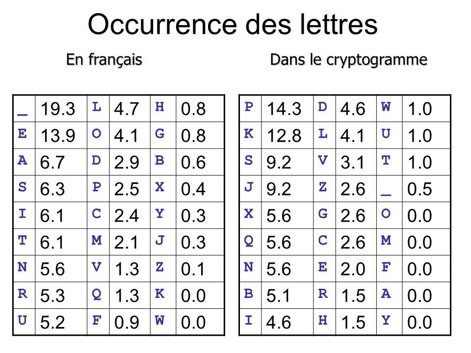 Occurrence des lettres _ 19.3 L 4.7 H 0.8 E 13.9 O 4.1 G 0.8 A 6.7 D 2.9 B 0.6 S 6.3 P 2.5 X 0.4 I 6.1 C 2.4 Y 0.3 T 6.1 M 2.1 J 0.3 N 5.6 V 1.3 Z 0.1