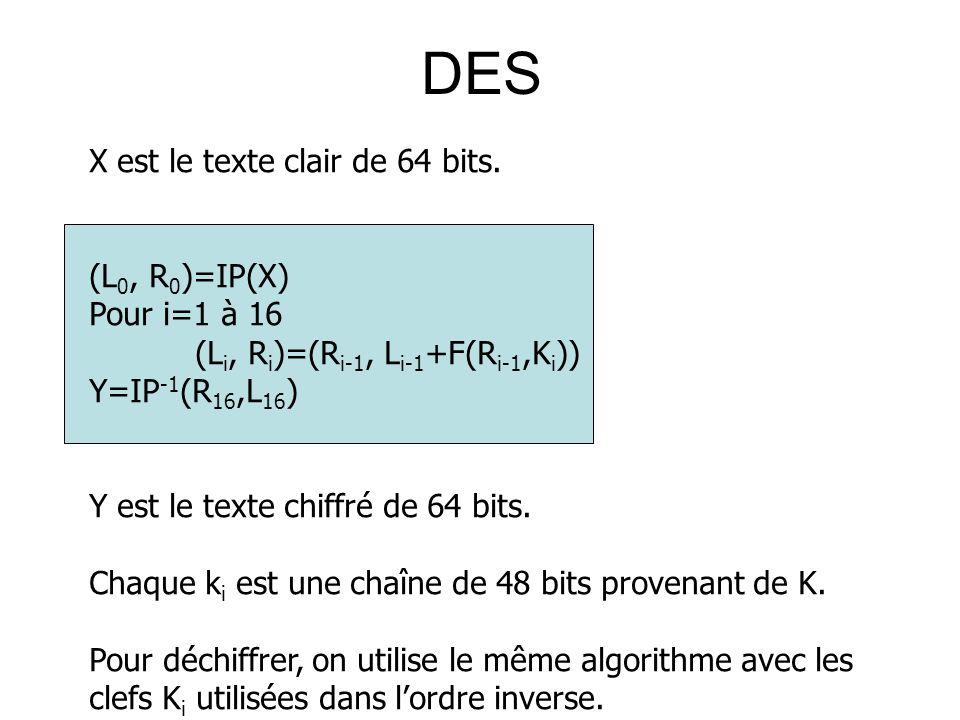 DES X est le texte clair de 64 bits. (L 0, R 0 )=IP(X) Pour i=1 à 16 (L i, R i )=(R i-1, L i-1 +F(R i-1,K i )) Y=IP -1 (R 16,L 16 ) Y est le texte chi