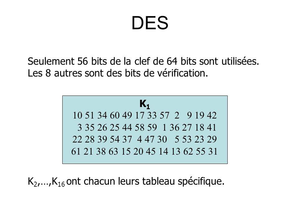DES Seulement 56 bits de la clef de 64 bits sont utilisées. Les 8 autres sont des bits de vérification. K 1 10 51 34 60 49 17 33 57 2 9 19 42 3 35 26