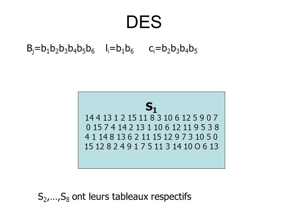 DES B j =b 1 b 2 b 3 b 4 b 5 b 6 l i =b 1 b 6 c i =b 2 b 3 b 4 b 5 S 1 14 4 13 1 2 15 11 8 3 10 6 12 5 9 0 7 0 15 7 4 14 2 13 1 10 6 12 11 9 5 3 8 4 1 14 8 13 6 2 11 15 12 9 7 3 10 5 0 15 12 8 2 4 9 1 7 5 11 3 14 10 O 6 13 S 2,…,S 8 ont leurs tableaux respectifs