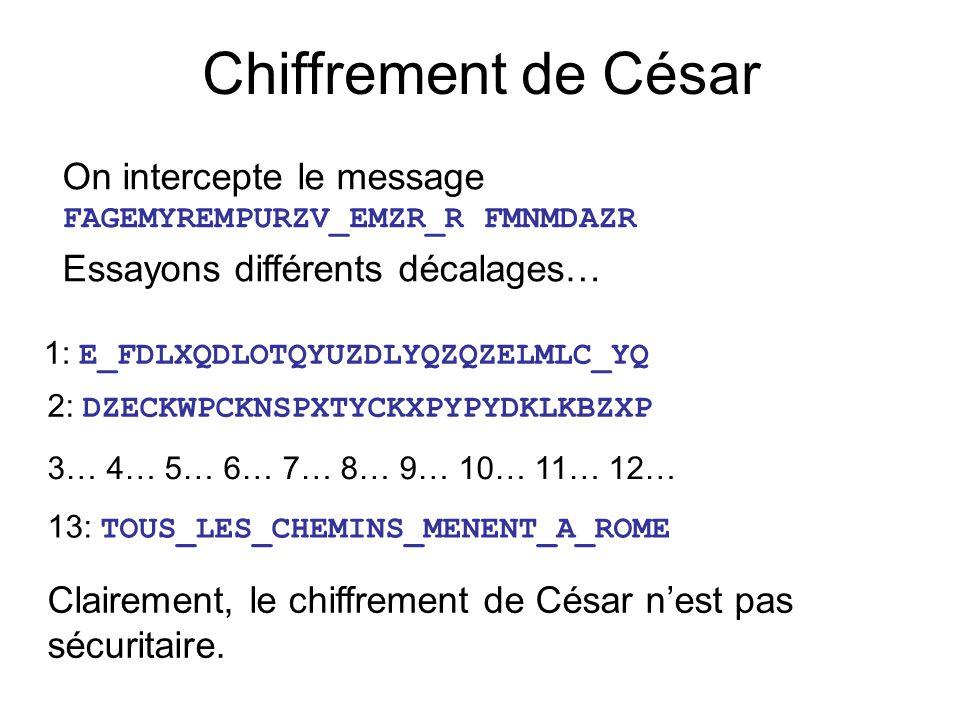 On intercepte le message FAGEMYREMPURZV_EMZR_R FMNMDAZR Essayons différents décalages… Chiffrement de César 1: E_FDLXQDLOTQYUZDLYQZQZELMLC_YQ 2: DZECKWPCKNSPXTYCKXPYPYDKLKBZXP 3… 4… 5… 6… 7… 8… 9… 10… 11… 12… 13: TOUS_LES_CHEMINS_MENENT_A_ROME Clairement, le chiffrement de César nest pas sécuritaire.