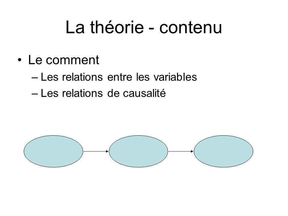 La théorie - contenu Le pourquoi –La partie explicative –Le pourquoi des relations entre les variables –La logique des relations –La justification des relations
