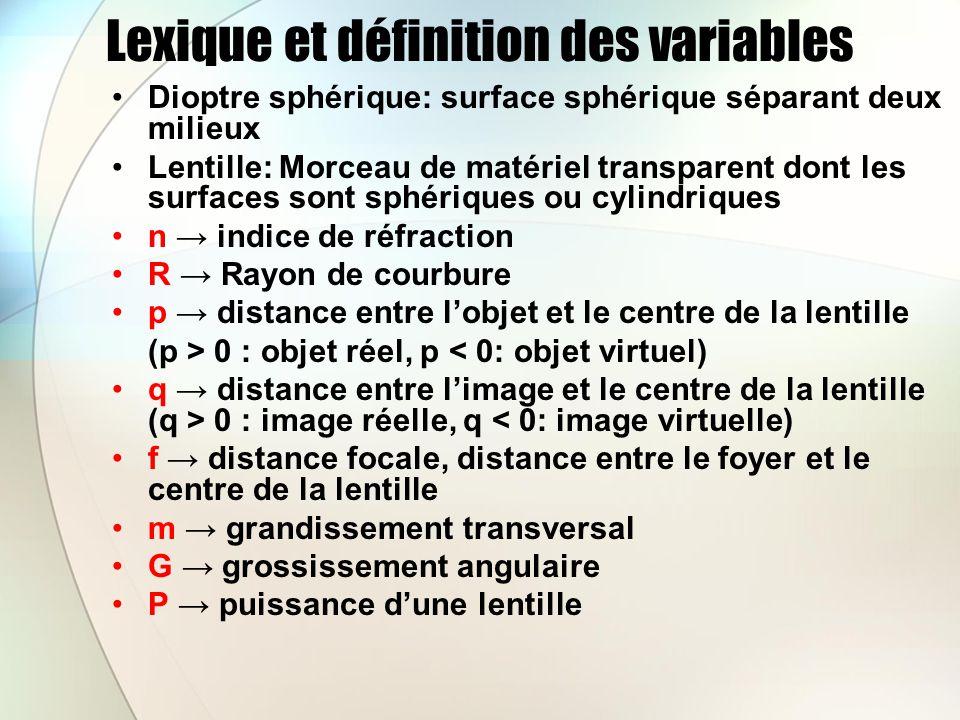Lexique et définition des variables Dioptre sphérique: surface sphérique séparant deux milieux Lentille: Morceau de matériel transparent dont les surfaces sont sphériques ou cylindriques n indice de réfraction R Rayon de courbure p distance entre lobjet et le centre de la lentille (p > 0 : objet réel, p < 0: objet virtuel) q distance entre limage et le centre de la lentille (q > 0 : image réelle, q < 0: image virtuelle) f distance focale, distance entre le foyer et le centre de la lentille m grandissement transversal G grossissement angulaire P puissance dune lentille