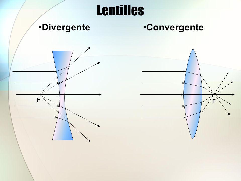 Lentilles DivergenteConvergente F F