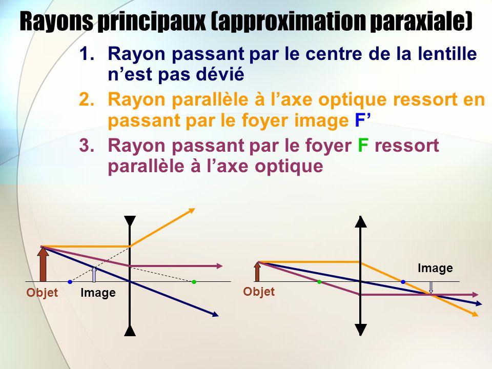 Rayons principaux (approximation paraxiale) 1.Rayon passant par le centre de la lentille nest pas dévié 2.Rayon parallèle à laxe optique ressort en passant par le foyer image F 3.Rayon passant par le foyer F ressort parallèle à laxe optique ObjetImage Objet Image