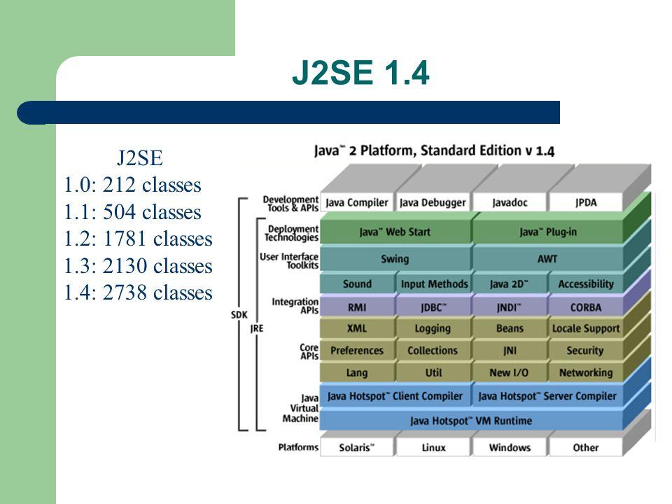 J2SE 1.4 J2SE 1.0: 212 classes 1.1: 504 classes 1.2: 1781 classes 1.3: 2130 classes 1.4: 2738 classes