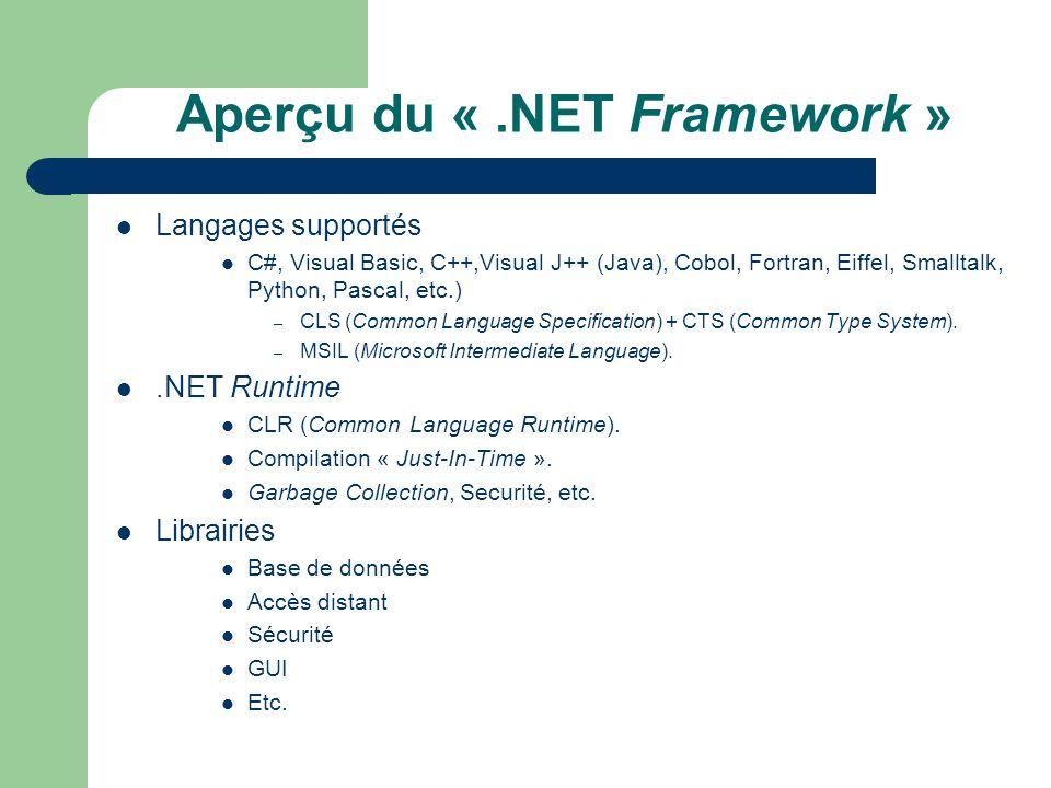.NET Framework Windows 98/Me NT/2000/XP Linux (Mono::).NET CLR Autre….NET CLR.NET Framework Libraries Code Source (C#, C++, VB.NET, J++, Cobol, Smalltalk, Eiffel, etc.) « Managed Code » (MSIL).NET CLR.NET Compact Framework Libraries CLS/CTS