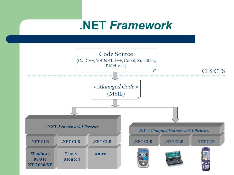 .NET Framework Windows 98/Me NT/2000/XP Linux (Mono::).NET CLR Autre….NET CLR.NET Framework Libraries Code Source (C#, C++, VB.NET, J++, Cobol, Smallt
