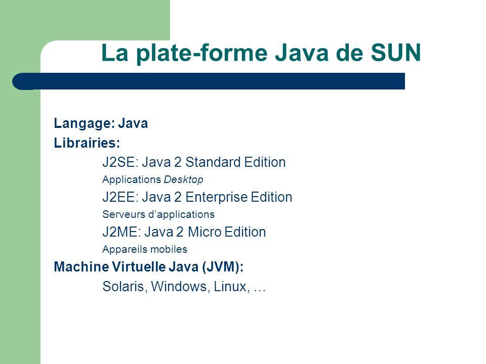 La plate-forme Java de SUN Langage: Java Librairies: J2SE: Java 2 Standard Edition Applications Desktop J2EE: Java 2 Enterprise Edition Serveurs dappl