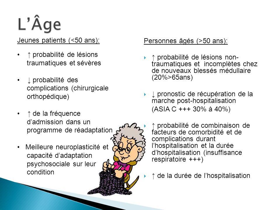 Personnes âgés (>50 ans): probabilité de lésions non- traumatiques et incomplètes chez de nouveaux blessés médullaire (20%>65ans) pronostic de récupération de la marche post-hospitalisation (ASIA C +++ 30% à 40%) probabilité de combinaison de facteurs de comorbidité et de complications durant lhospitalisation et la durée dhospitalisation (insuffisance respiratoire +++) de la durée de lhospitalisation Jeunes patients (<50 ans): probabilité de lésions traumatiques et sévères probabilité des complications (chirurgicale orthopédique) de la fréquence dadmission dans un programme de réadaptation Meilleure neuroplasticité et capacité dadaptation psychosociale sur leur condition