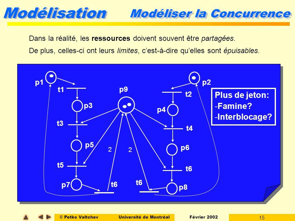 © Petko ValtchevUniversité de Montréal Février 2002 15 Modélisation Modéliser la Concurrence Dans la réalité, les ressources doivent souvent être part