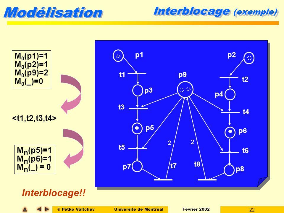 © Petko ValtchevUniversité de Montréal Février 2002 22 Modélisation Interblocage (exemple) t3 t7 t5 t1 t4 t8 t6 t2 p1p2 p4 p3 p5 p6 p7 p8 p9 2 2 M 0 (