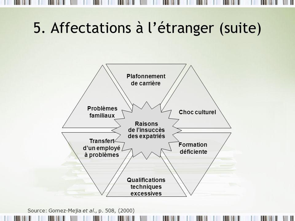 Formation déficiente Transfert dun employé à problèmes Plafonnement de carrière Qualifications techniques excessives Problèmes familiaux Choc culturel