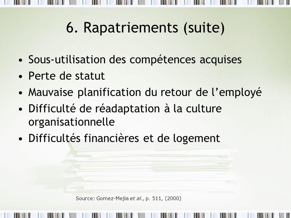 6. Rapatriements (suite) Sous-utilisation des compétences acquises Perte de statut Mauvaise planification du retour de lemployé Difficulté de réadapta
