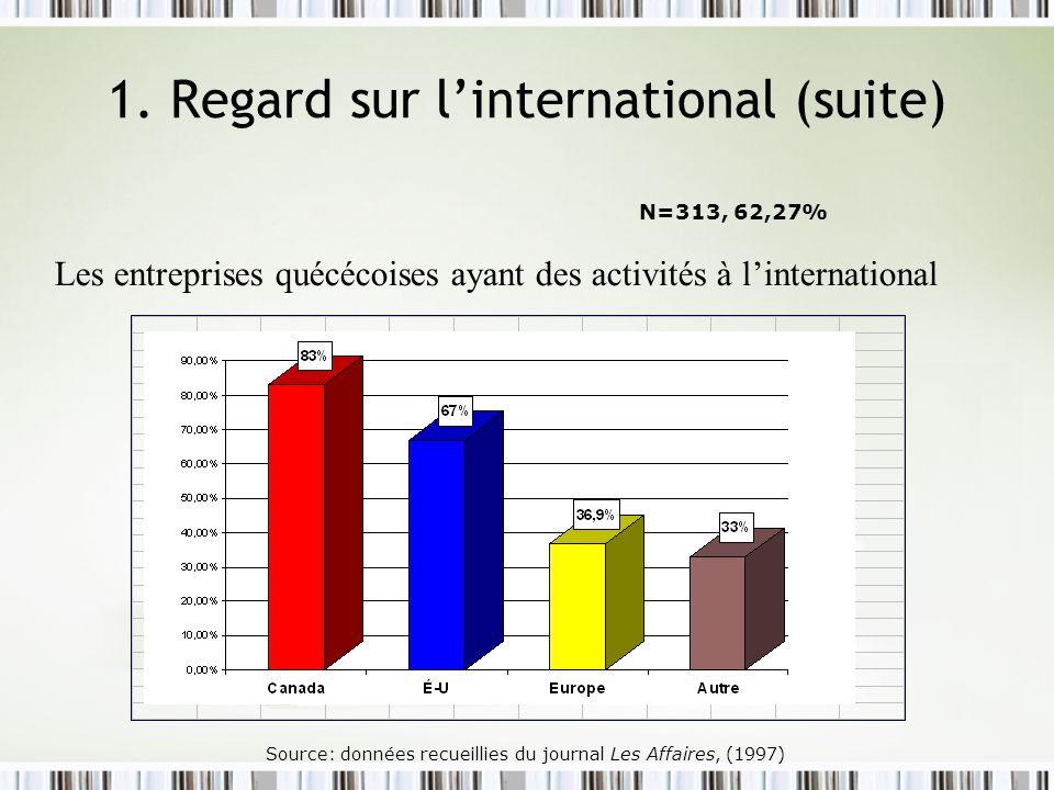 Source: données recueillies du journal Les Affaires, (1997) N=313, 62,27% 1. Regard sur linternational (suite) Les entreprises quécécoises ayant des a