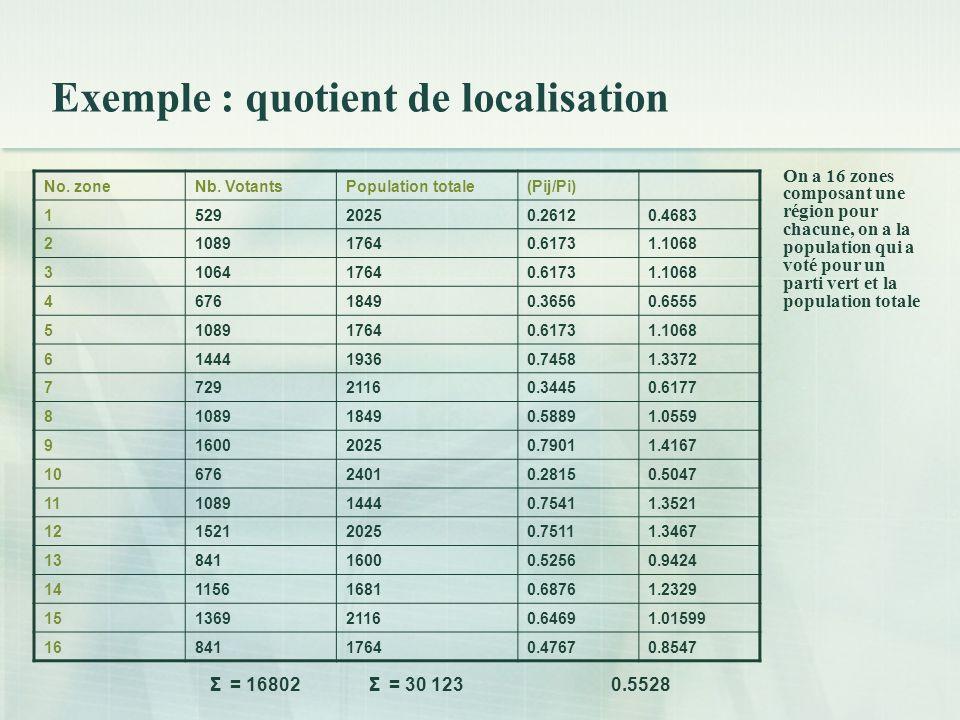 Exemple : quotient de localisation On a 16 zones composant une région pour chacune, on a la population qui a voté pour un parti vert et la population totale No.