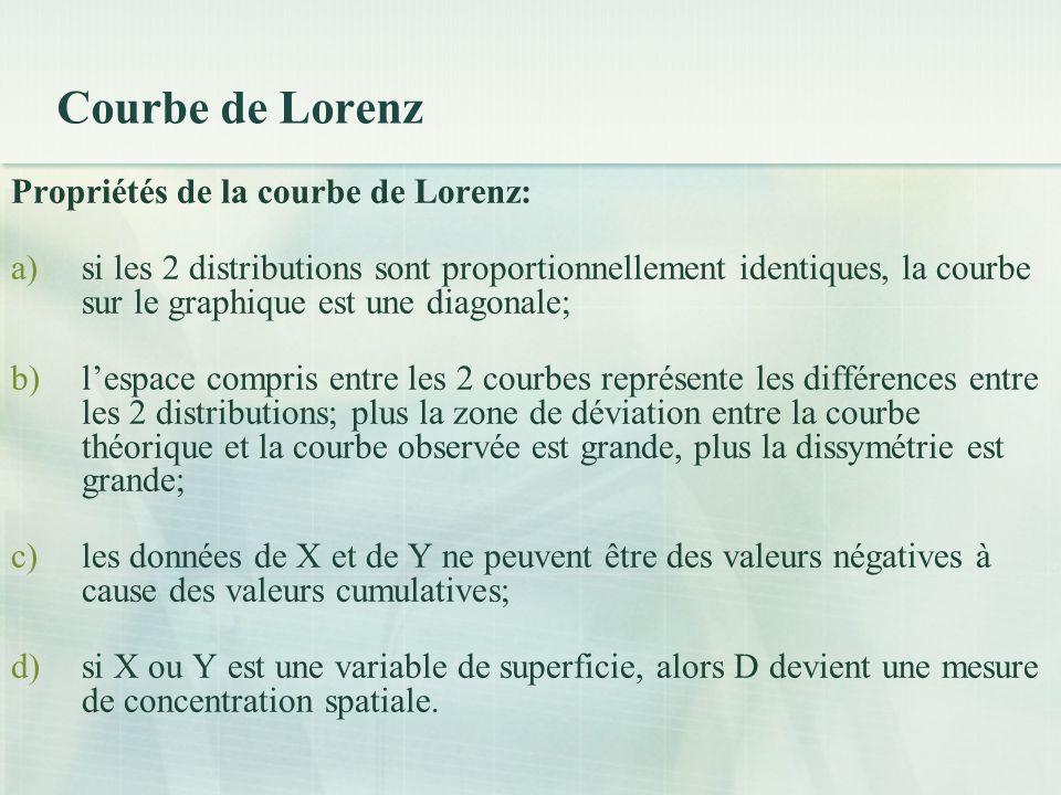 Courbe de Lorenz Propriétés de la courbe de Lorenz: a)si les 2 distributions sont proportionnellement identiques, la courbe sur le graphique est une diagonale; b)lespace compris entre les 2 courbes représente les différences entre les 2 distributions; plus la zone de déviation entre la courbe théorique et la courbe observée est grande, plus la dissymétrie est grande; c)les données de X et de Y ne peuvent être des valeurs négatives à cause des valeurs cumulatives; d)si X ou Y est une variable de superficie, alors D devient une mesure de concentration spatiale.