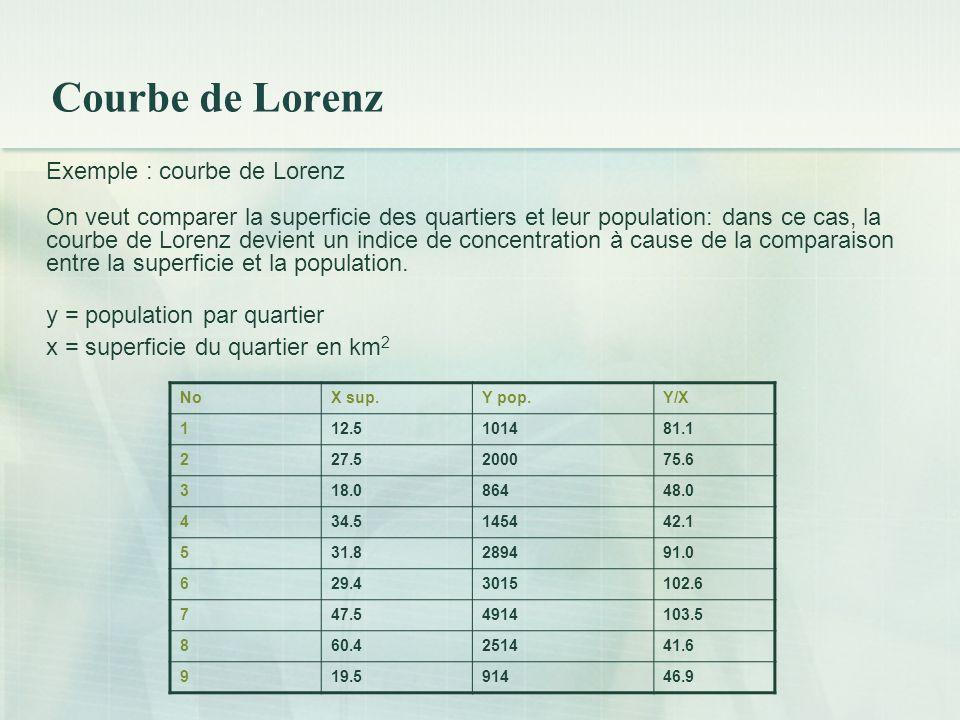 Courbe de Lorenz Exemple : courbe de Lorenz On veut comparer la superficie des quartiers et leur population: dans ce cas, la courbe de Lorenz devient un indice de concentration à cause de la comparaison entre la superficie et la population.