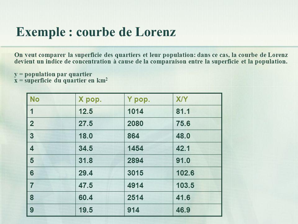 Exemple : courbe de Lorenz On veut comparer la superficie des quartiers et leur population: dans ce cas, la courbe de Lorenz devient un indice de concentration à cause de la comparaison entre la superficie et la population.