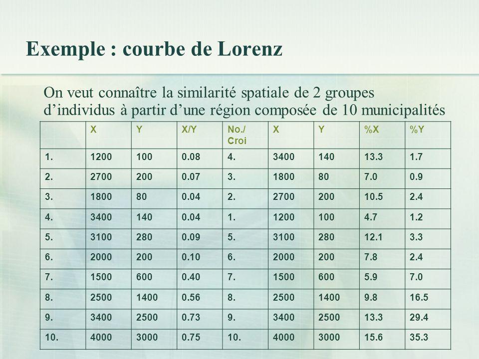 Exemple : courbe de Lorenz On veut connaître la similarité spatiale de 2 groupes dindividus à partir dune région composée de 10 municipalités XYX/YNo./ Croi XY%X%Y 1.12001000.084.340014013.31.7 2.27002000.073.1800807.00.9 3.1800800.042.270020010.52.4 4.34001400.041.12001004.71.2 5.31002800.095.310028012.13.3 6.20002000.106.20002007.82.4 7.15006000.407.15006005.97.0 8.250014000.568.250014009.816.5 9.340025000.739.3400250013.329.4 10.400030000.7510.4000300015.635.3