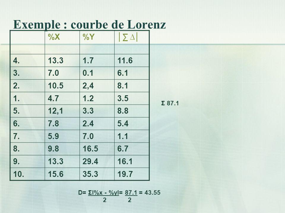 Exemple : courbe de Lorenz %X%Y 4.13.31.711.6 3.7.00.16.1 2.10.52,48.1 1.4.71.23.5 5.12,13.38.8 6.7.82.45.4 7.5.97.01.1 8.9.816.56.7 9.13.329.416.1 10.15.635.319.7 D= ΣI%x - %yI= 87.1 = 43.55 2 2 Σ 87.1