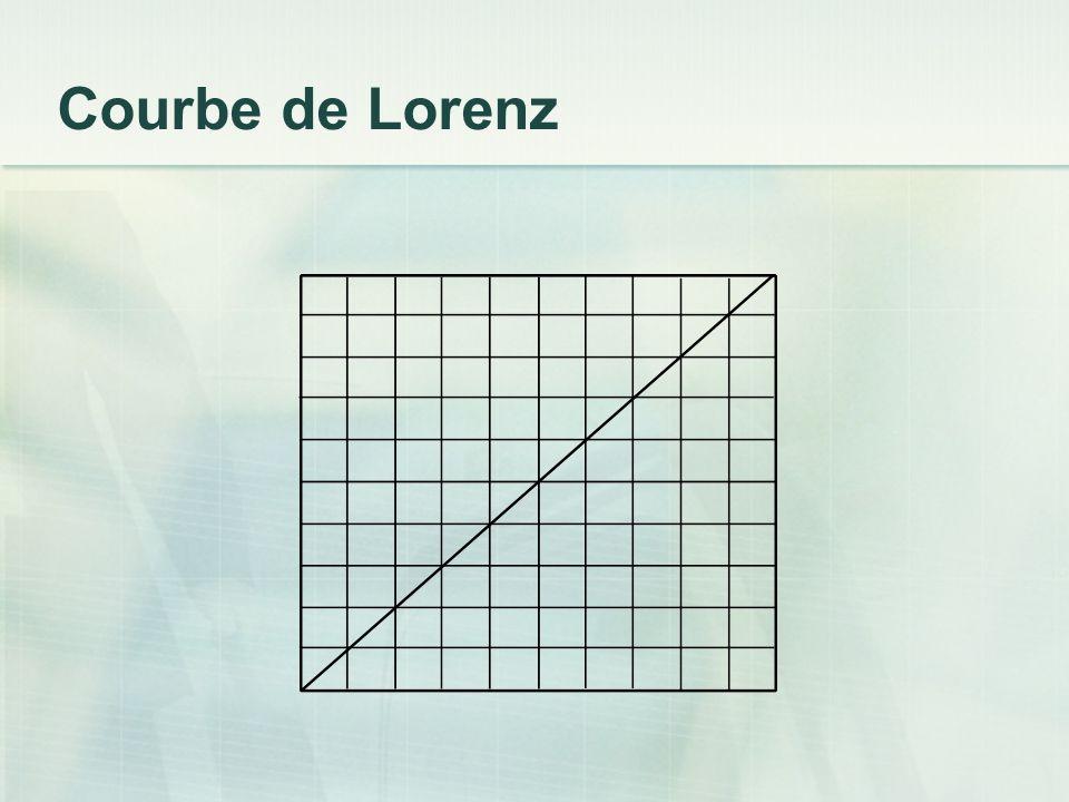 Courbe de Lorenz