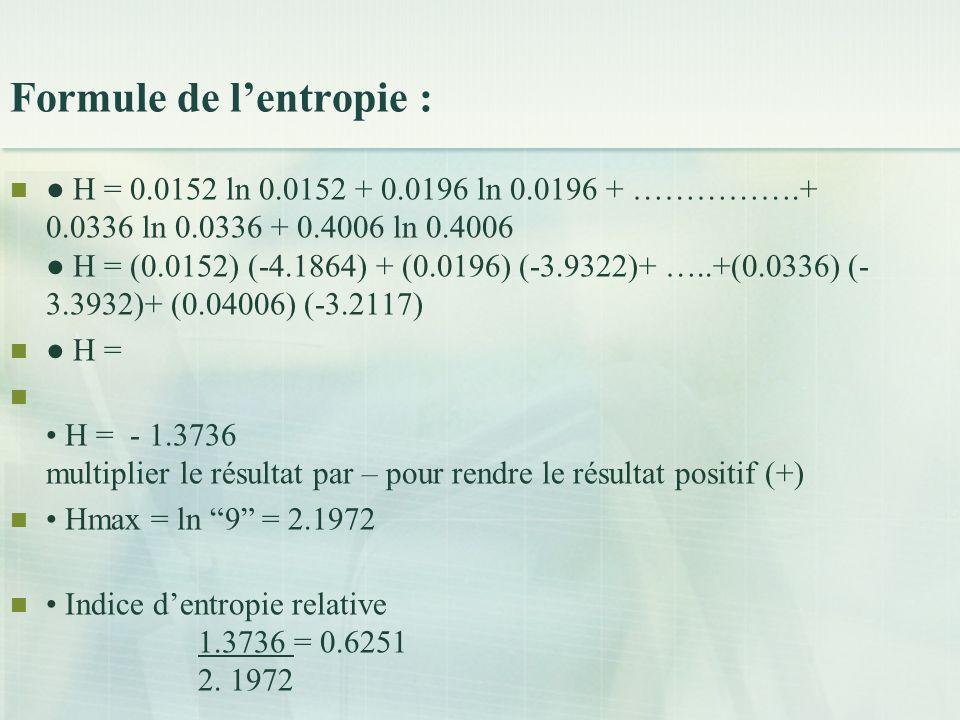 Formule de lentropie : H = 0.0152 ln 0.0152 + 0.0196 ln 0.0196 + …………….+ 0.0336 ln 0.0336 + 0.4006 ln 0.4006 H = (0.0152) (-4.1864) + (0.0196) (-3.9322)+ …..+(0.0336) (- 3.3932)+ (0.04006) (-3.2117) H = H = - 1.3736 multiplier le résultat par – pour rendre le résultat positif (+) Hmax = ln 9 = 2.1972 Indice dentropie relative 1.3736 = 0.6251 2.