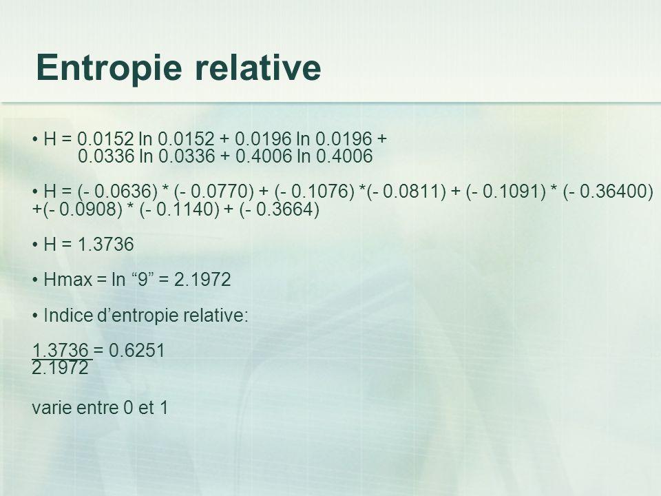 Entropie relative H = 0.0152 ln 0.0152 + 0.0196 ln 0.0196 + 0.0336 ln 0.0336 + 0.4006 ln 0.4006 H = (- 0.0636) * (- 0.0770) + (- 0.1076) *(- 0.0811) + (- 0.1091) * (- 0.36400) +(- 0.0908) * (- 0.1140) + (- 0.3664) H = 1.3736 Hmax = ln 9 = 2.1972 Indice dentropie relative: 1.3736 = 0.6251 2.1972 varie entre 0 et 1