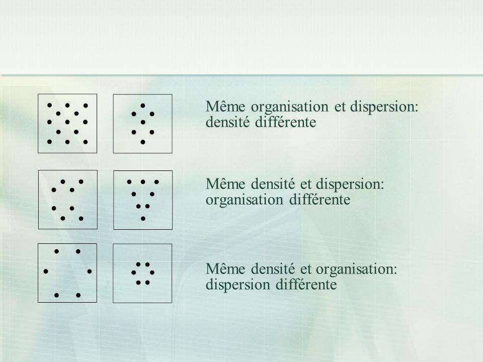 Même organisation et dispersion: densité différente Même densité et dispersion: organisation différente Même densité et organisation: dispersion différente