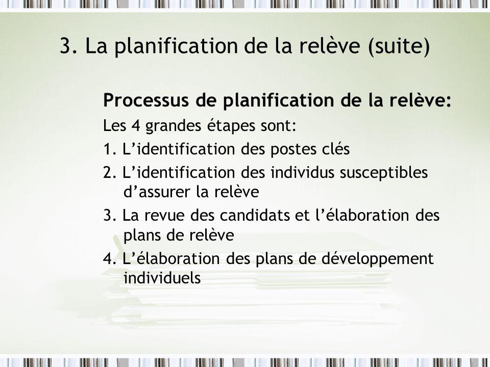 3. La planification de la relève (suite) Processus de planification de la relève: Les 4 grandes étapes sont: 1. Lidentification des postes clés 2. Lid