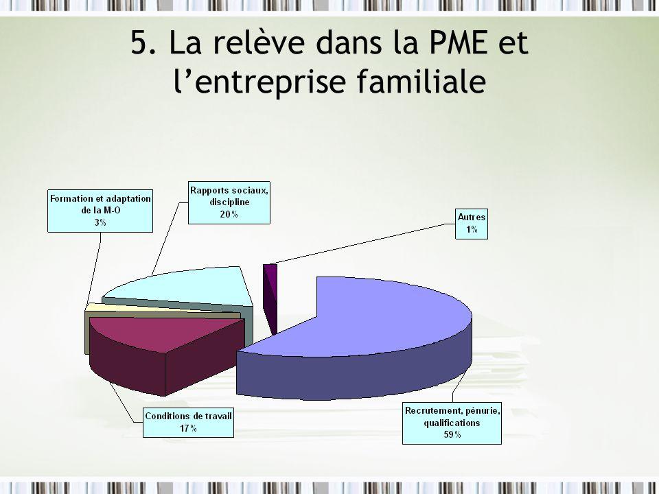 5. La relève dans la PME et lentreprise familiale