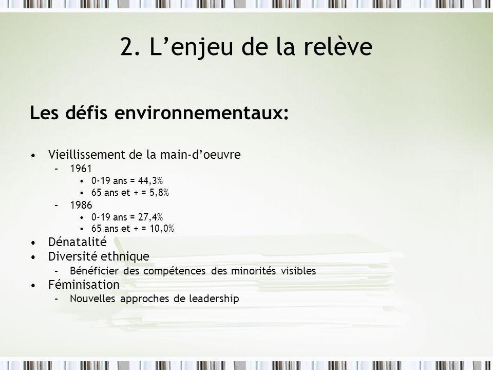 2. Lenjeu de la relève Les défis environnementaux: Vieillissement de la main-doeuvre –1961 0-19 ans = 44,3% 65 ans et + = 5,8% –1986 0-19 ans = 27,4%