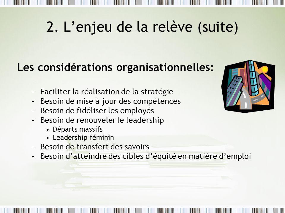 2. Lenjeu de la relève (suite) Les considérations organisationnelles: –Faciliter la réalisation de la stratégie –Besoin de mise à jour des compétences