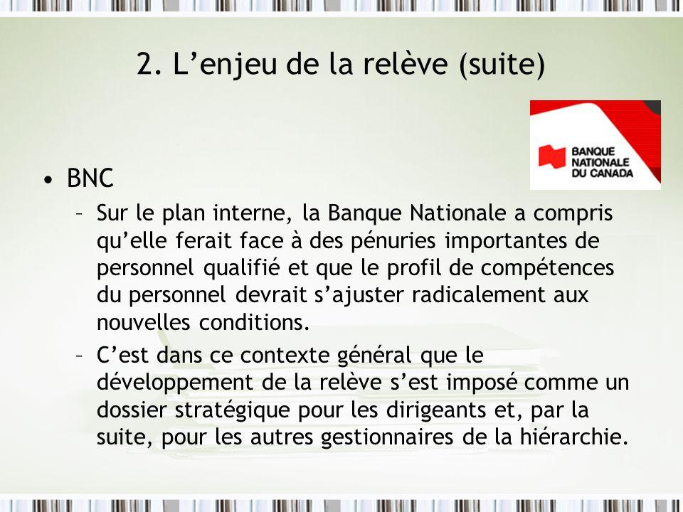 2. Lenjeu de la relève (suite) BNC –Sur le plan interne, la Banque Nationale a compris quelle ferait face à des pénuries importantes de personnel qual