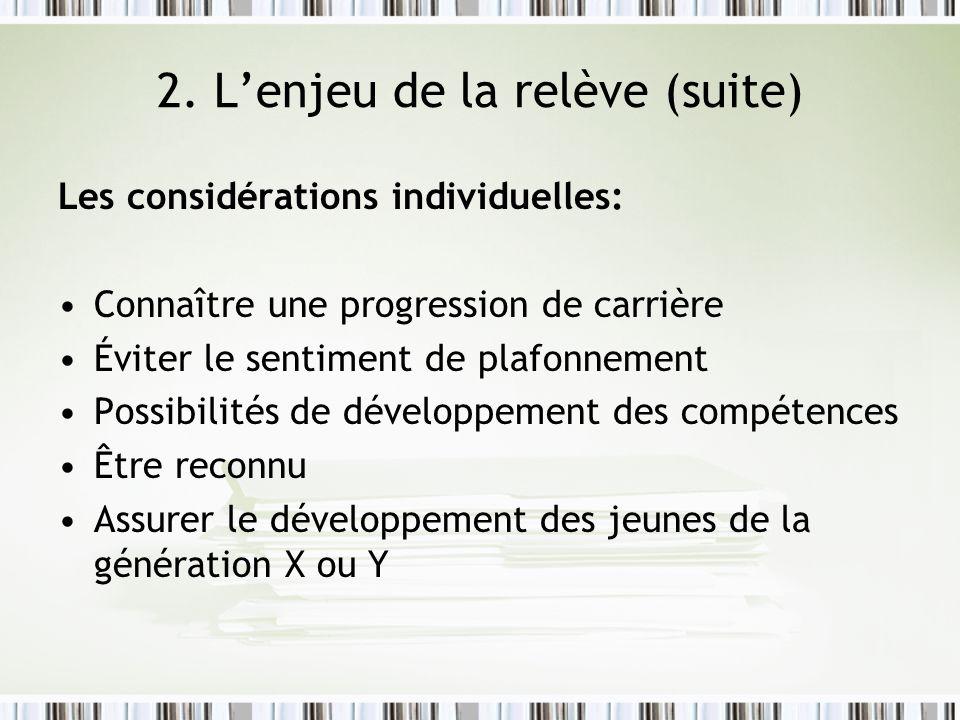 2. Lenjeu de la relève (suite) Les considérations individuelles: Connaître une progression de carrière Éviter le sentiment de plafonnement Possibilité