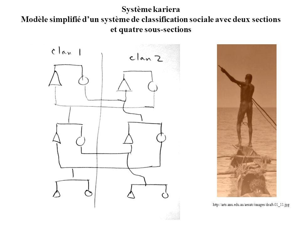 Système kariera Modèle simplifié dun système de classification sociale avec deux sections et quatre sous-sections http://arts.anu.edu.au/aesatc/images/draft-01_11.jpg