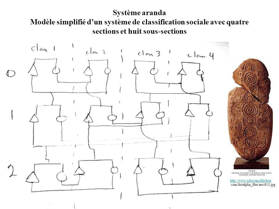 Système aranda Modèle simplifié dun système de classification sociale avec quatre sections et huit sous-sections http://www.schoyencollection http://www.schoyencollection.com/firstalpha_files/ms4610.jpg