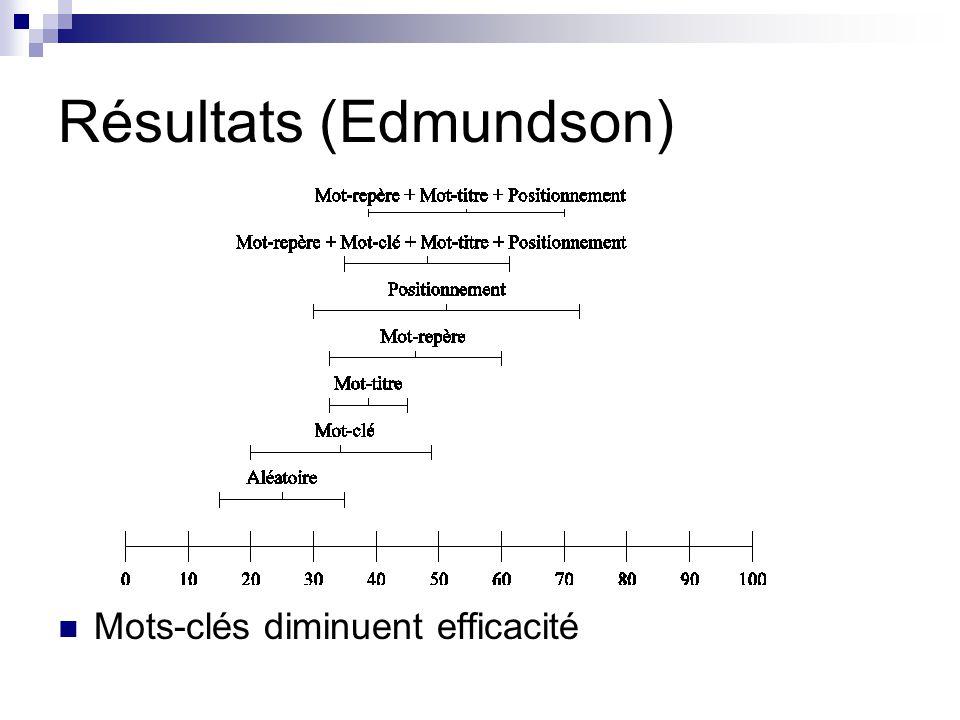Résultats (Edmundson) Mots-clés diminuent efficacité