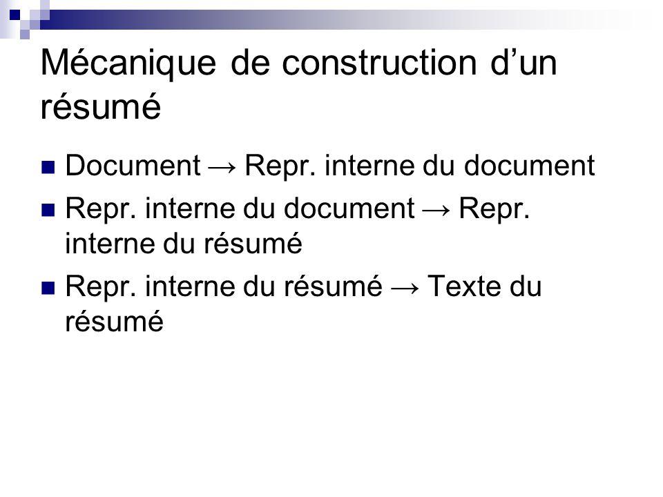 Mécanique de construction dun résumé Document Repr. interne du document Repr. interne du document Repr. interne du résumé Repr. interne du résumé Text