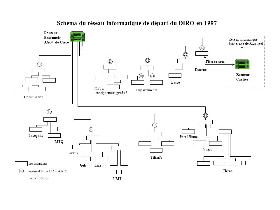 Routeur Entonnoir AGS+ de Cisco Schéma du réseau informatique de départ du DIRO en 1997 Lasso Réseau informatique Université de Montréal Labo. enseign