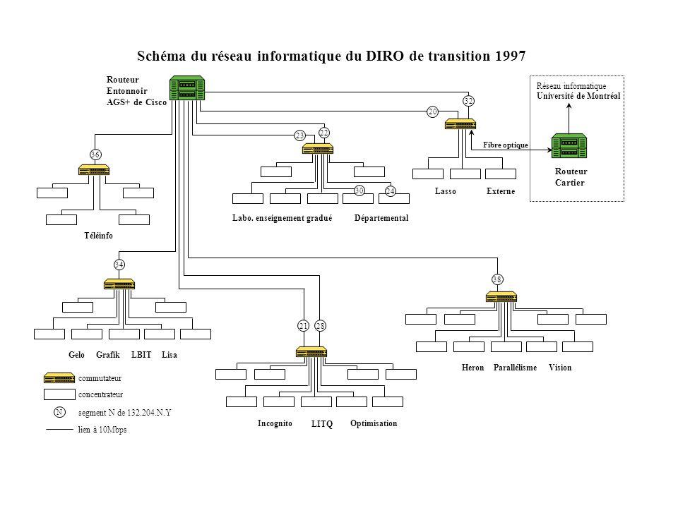 Schéma du réseau informatique du DIRO de transition 1997 Lasso Labo. enseignement gradué Téléinfo Optimisation Externe Fibre optique Départemental Inc