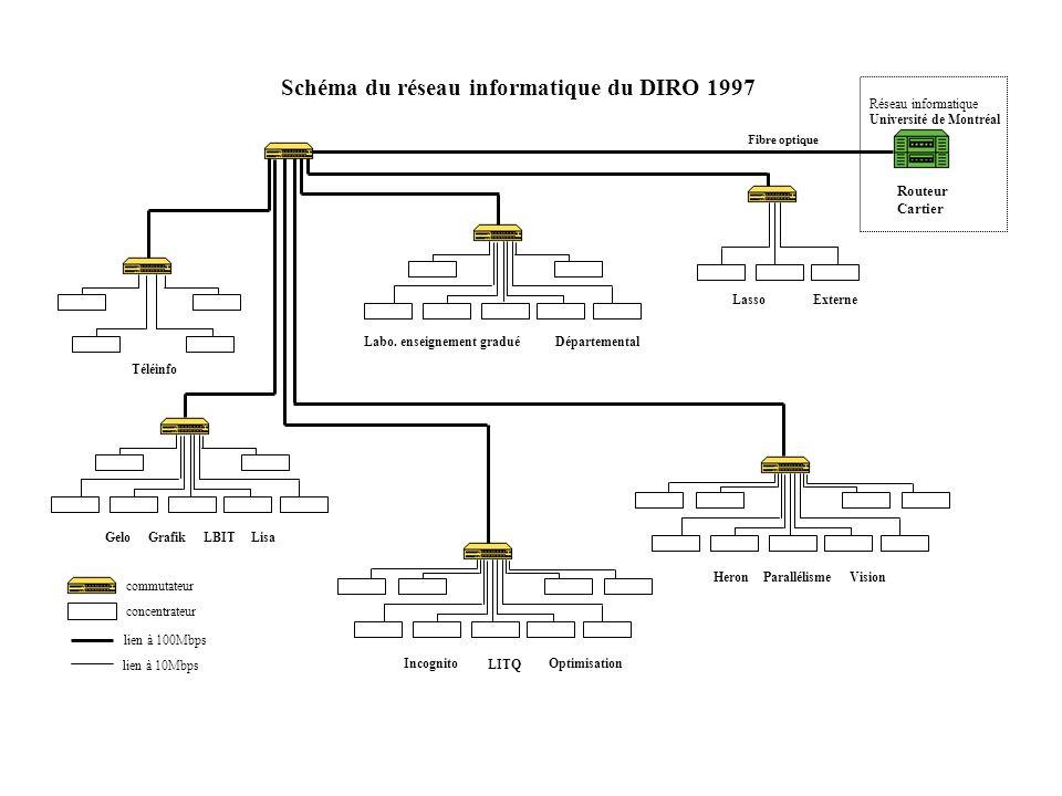 Schéma du réseau informatique du DIRO 1997 Lasso Réseau informatique Université de Montréal Labo. enseignement gradué Téléinfo Optimisation Externe Fi