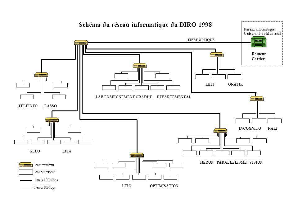 Schéma du réseau informatique du DIRO 1999 Réseau informatique Université de Montréal Laboratoires DESI (20-23) Laboratoires de recherche (24-27) Laboratoires denseignement (20-23) Routeur Cisco concentrateur lien à 100Mbps commutateur lien à 1000Mbps Laboratoires denseignement local 1340 (20-23) Laboratoire départemental (24-27) F.O.