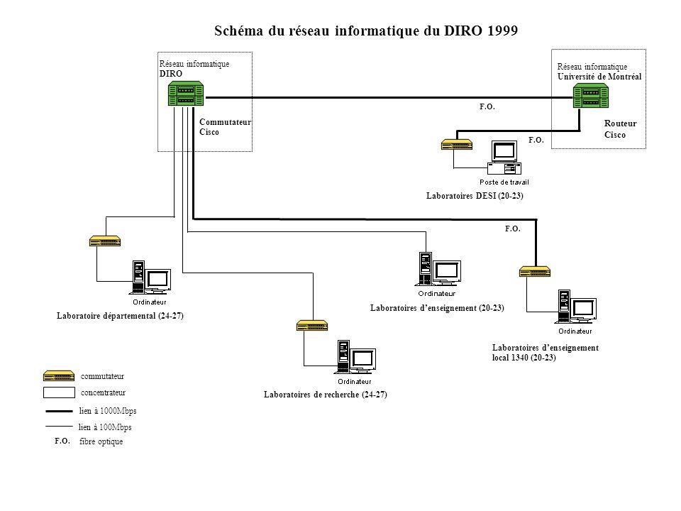 Schéma du réseau informatique du DIRO 1999 Réseau informatique Université de Montréal Laboratoires DESI (20-23) Laboratoires de recherche (24-27) Labo