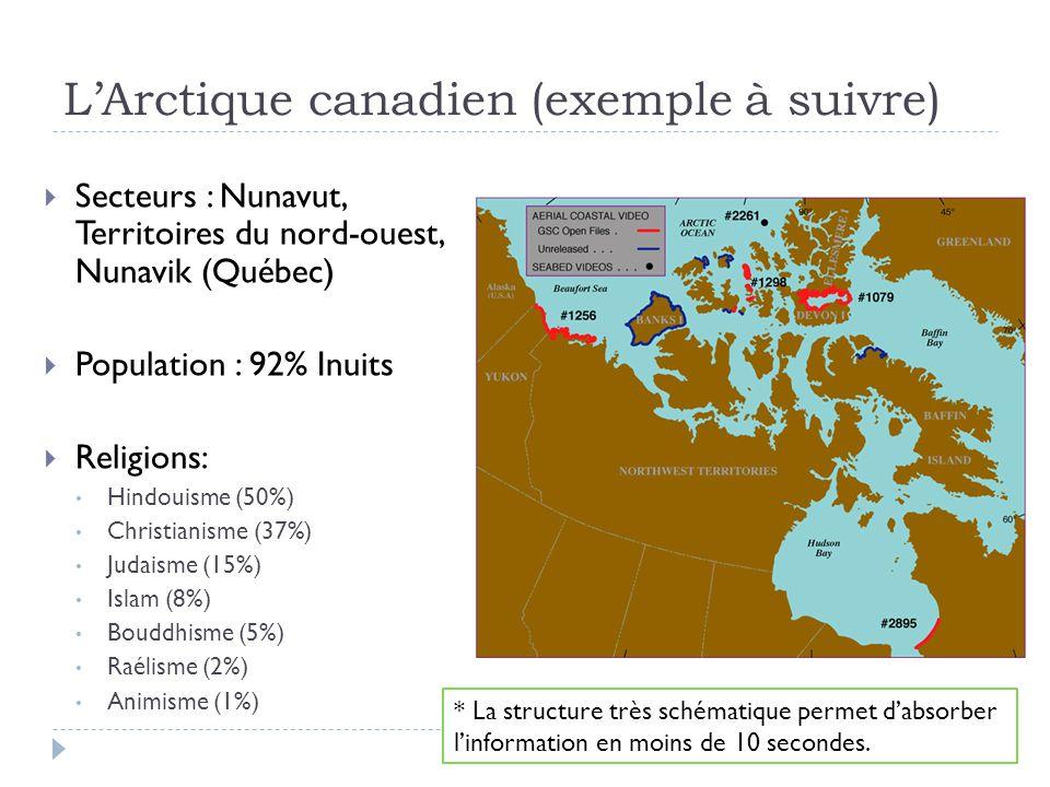 LArctique canadien (exemple à suivre) Secteurs : Nunavut, Territoires du nord-ouest, Nunavik (Québec) Population : 92% Inuits Religions: Hindouisme (50%) Christianisme (37%) Judaisme (15%) Islam (8%) Bouddhisme (5%) Raélisme (2%) Animisme (1%) * La structure très schématique permet dabsorber linformation en moins de 10 secondes.