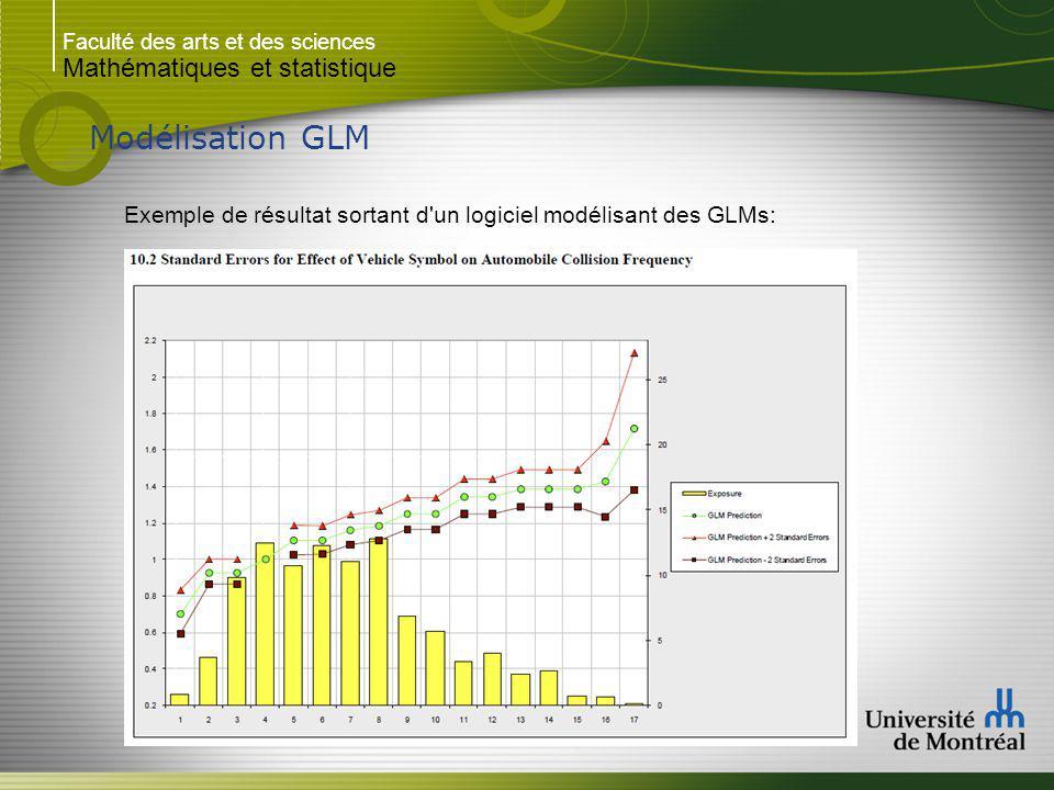 Faculté des arts et des sciences Mathématiques et statistique Modélisation GLM Exemple de résultat sortant d un logiciel modélisant des GLMs: