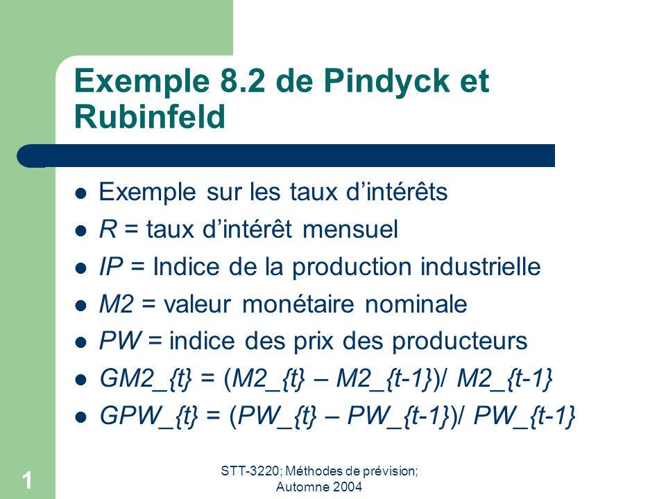 STT-3220; Méthodes de prévision; Automne 2004 1 Exemple 8.2 de Pindyck et Rubinfeld Exemple sur les taux dintérêts R = taux dintérêt mensuel IP = Indice de la production industrielle M2 = valeur monétaire nominale PW = indice des prix des producteurs GM2_{t} = (M2_{t} – M2_{t-1})/ M2_{t-1} GPW_{t} = (PW_{t} – PW_{t-1})/ PW_{t-1}