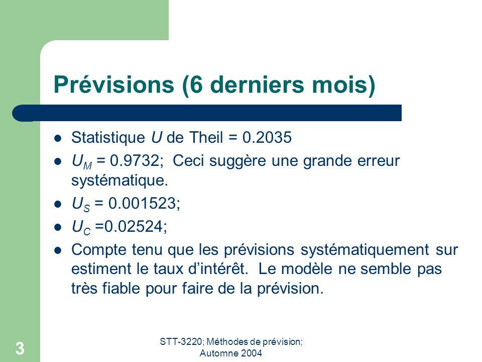 STT-3220; Méthodes de prévision; Automne 2004 3 Prévisions (6 derniers mois) Statistique U de Theil = 0.2035 U M = 0.9732; Ceci suggère une grande erreur systématique.